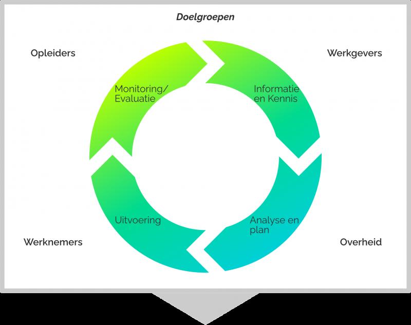 Infographic schema